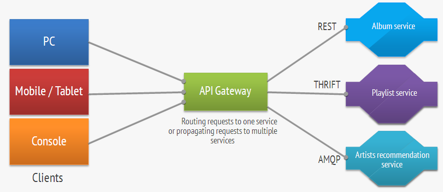 From Monolithic To Cloudnative Architectures Rabbit Stack Stunning Api Gateway Pattern