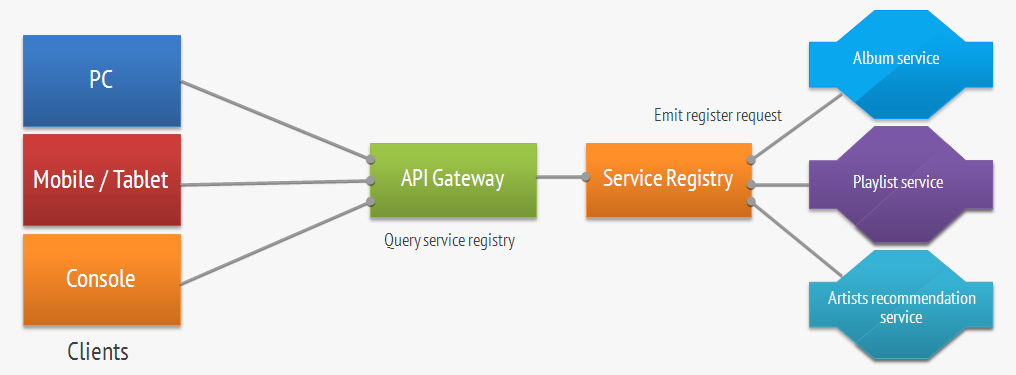 From Monolithic To Cloudnative Architectures Rabbit Stack Classy Api Gateway Pattern